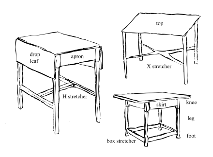 Source :http://www.props.eric-hart.com/resources/parts-of-a-table/